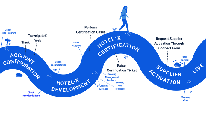 Hotel-X dev journey (12)